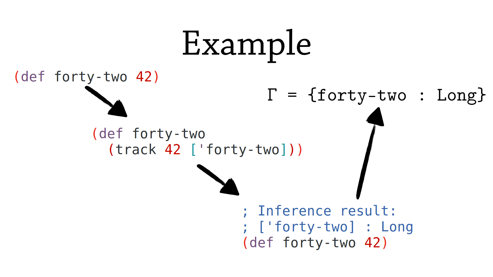 Example tracking of binding