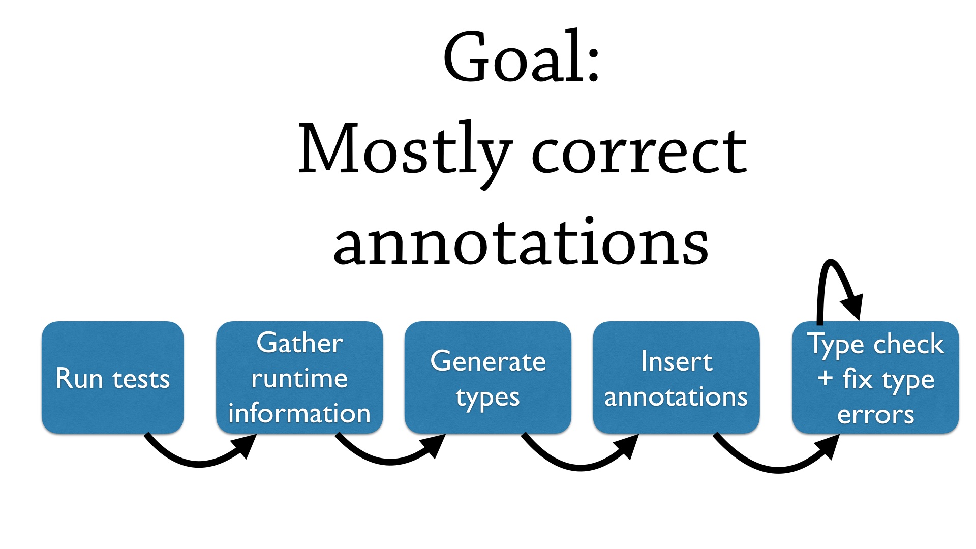 Goal: Mostly correct annotations