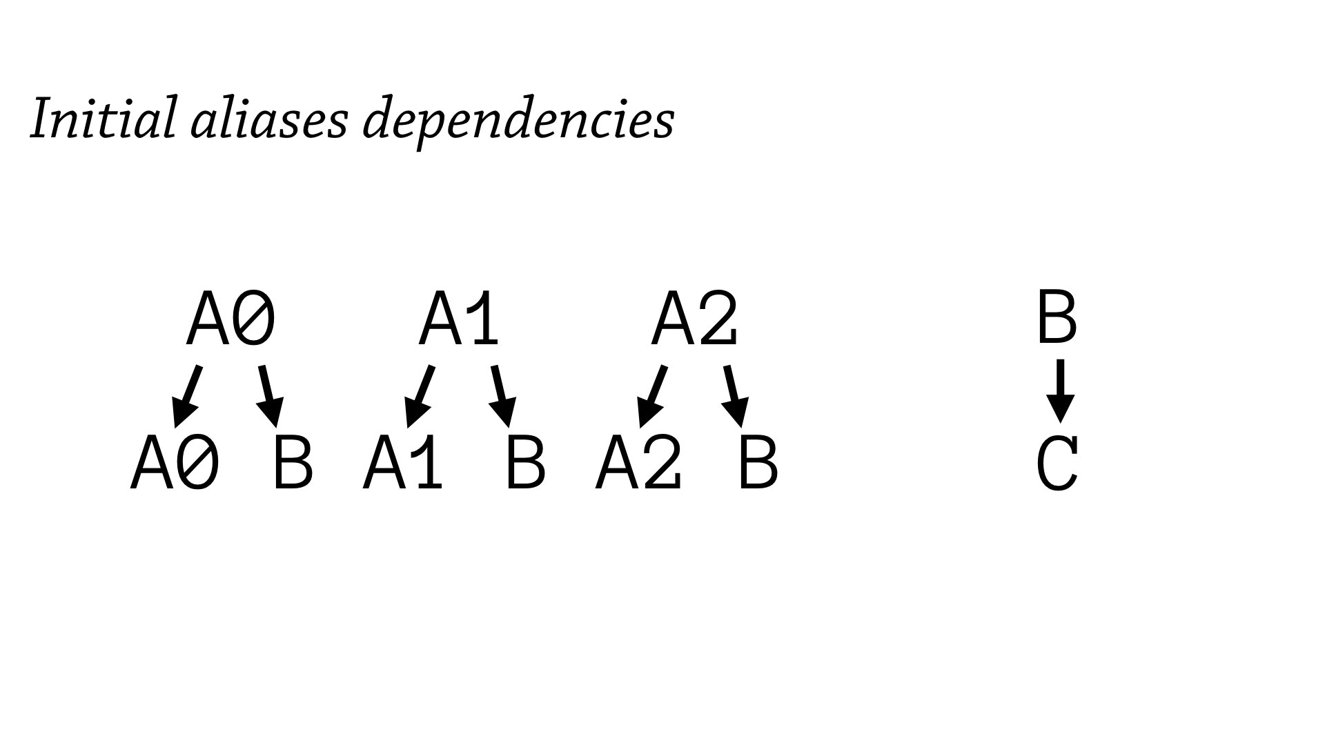 Initial alias dependencies