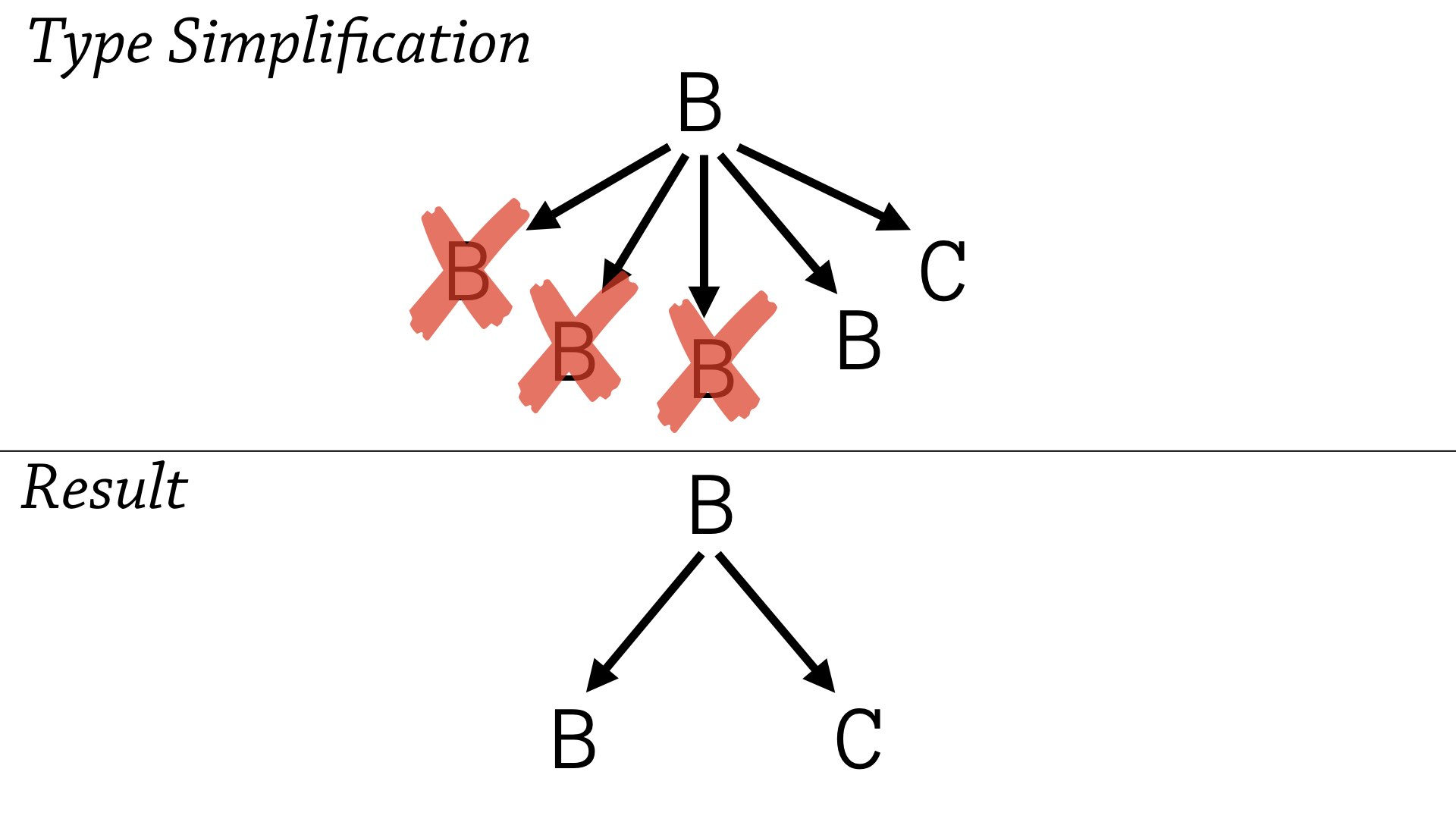 Type simplification